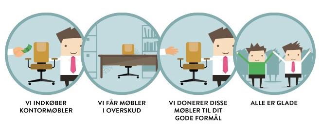 JULEGAVE: Kontorfirma giver gratis møbler til friskoler - Dansk Friskoleforening